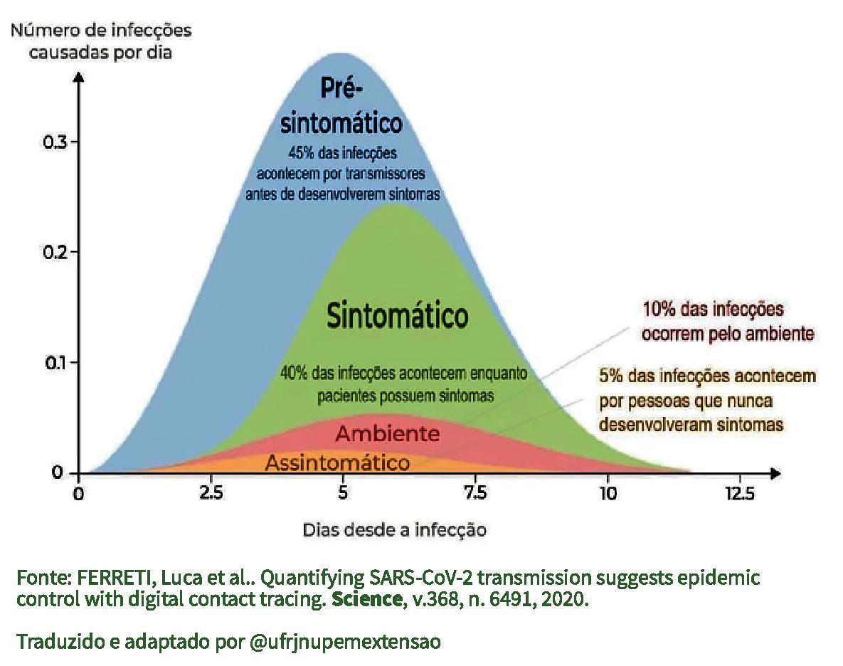Gráfico mostrando como funciona a transmissão do coronavírus